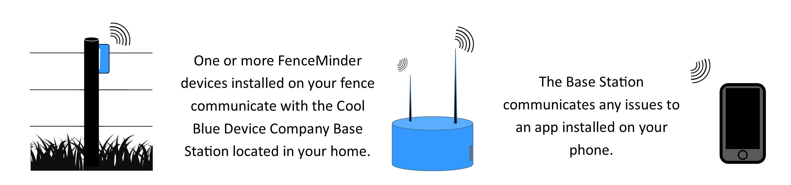 image describes how fenceminder works - one or more fenceminder devices installed on your fence communicate with the cool blue device company base station located in your home.  The base station communicates any issues to an app installed on your phone.